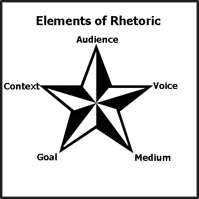elements of a rhetorical analysis essay In this section, you will find a guide on how to write a rhetorical analysis essay step by step and bonus hints to make the writing process easier.