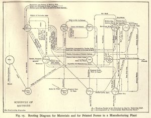 Routing_Diagram_for_Materials_and_for_Printing_Forms_in_a_Manufacturing_Plant,_1914
